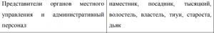 Древнерусская администрация.png