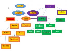Генеалогия Нестор.png