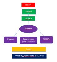Структура пилосского общества.png
