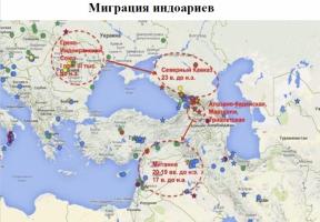 миграции индоариев.png
